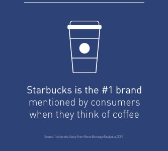 Starbucks is the #1 brand mentioned by consumers when they think of coffee