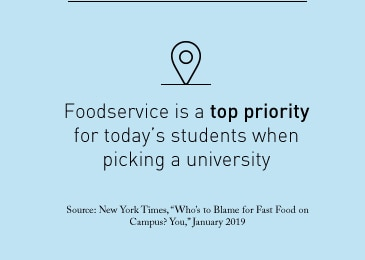 Foodservice is a top priority for today's students when picking a university