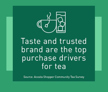 iced and hot tea - Taste and trusted brand are the top purchase drivers for tea   Source: Acosta Shopper Community Tea Survey